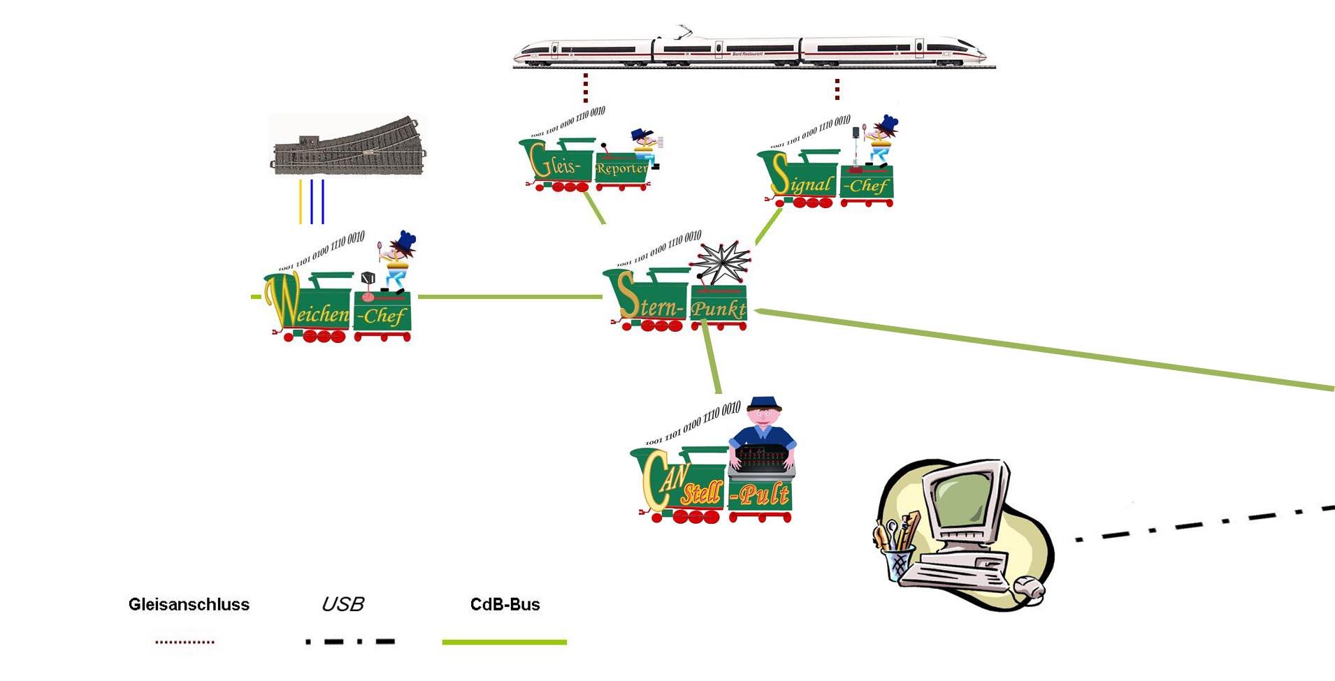 Das CAN digital Bahn Projekt